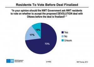 Results from a March 2013 Alternatives North-commissioned poll on devolution consultation.